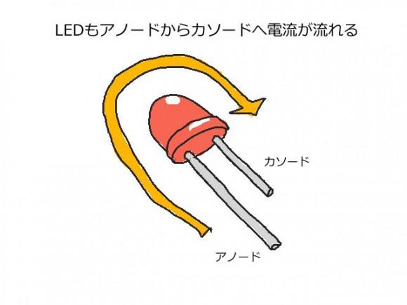 led_anokaso